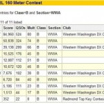It looks official – scores posted for 2007 ARRL 160M